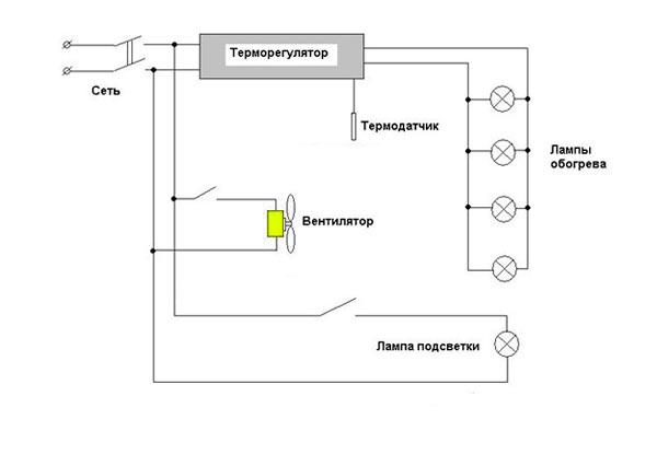 Отопление инкубатора своими руками
