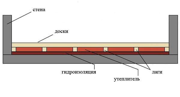 Как сделать деревянный пол на балконе.
