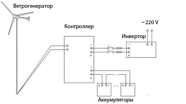 Общая схема подключения ветрогенератора