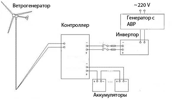 Схема подключения ветрогенератора с резервным генератором