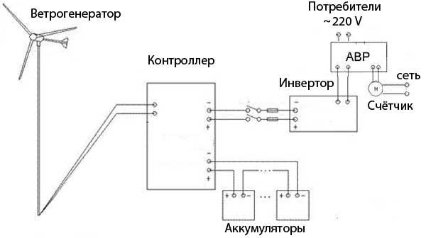 Схема подключения ветрогенератора с резервным питанием из сети