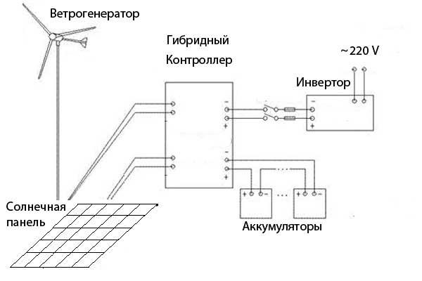 схема подключения ветрогенератора и солнечной панели