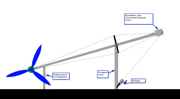 Типы мачт для ветрогенераторов