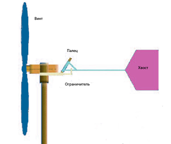 Защита ветрогенератора от сильного ветра