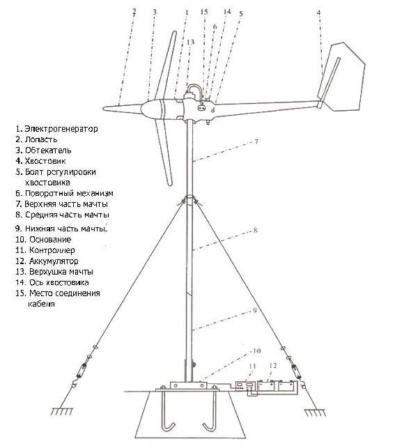 мачта на растяжках для ветрогенератора