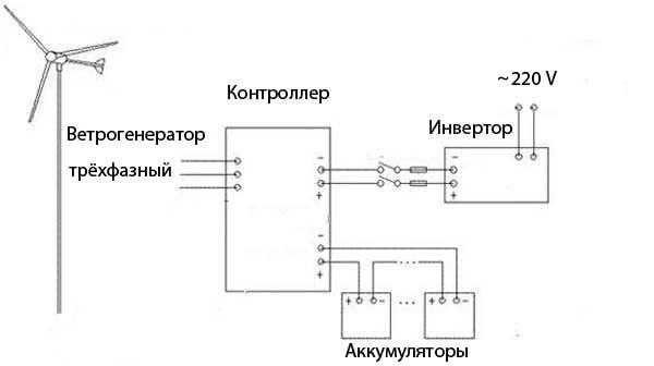 подключение ветрогенератора