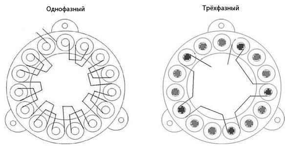 схема однофазного и трёхфазного генератора аксиального типа