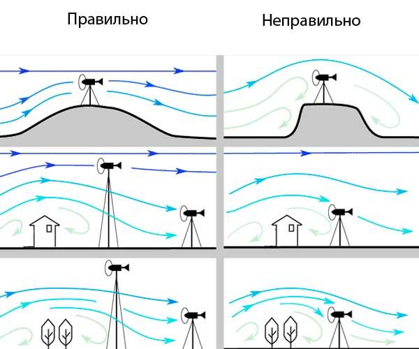 выбрать место установки ветрогенератора