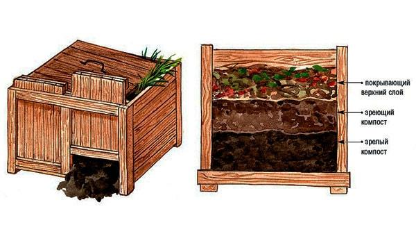 сделать ящик для компоста