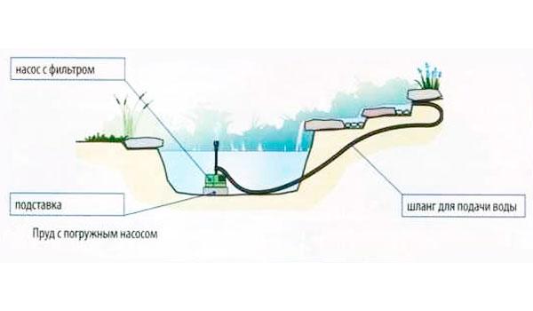 установка насоса в пруд