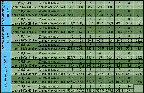 таблица расчёт нихромовой спирали
