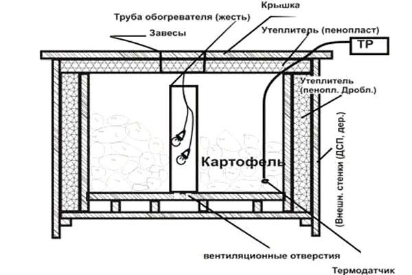 Овощехранилище для балкона своими руками 479