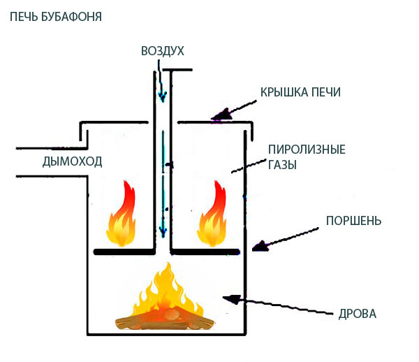 печь бубафоня схема