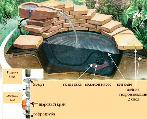 декоративный пруд схема