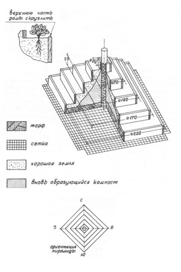 грядка пирамида для клубники чертежи
