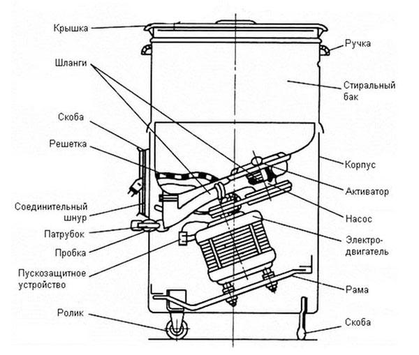 самодельная зернодробилка из стиральной машины рига