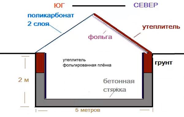 схема теплица термос