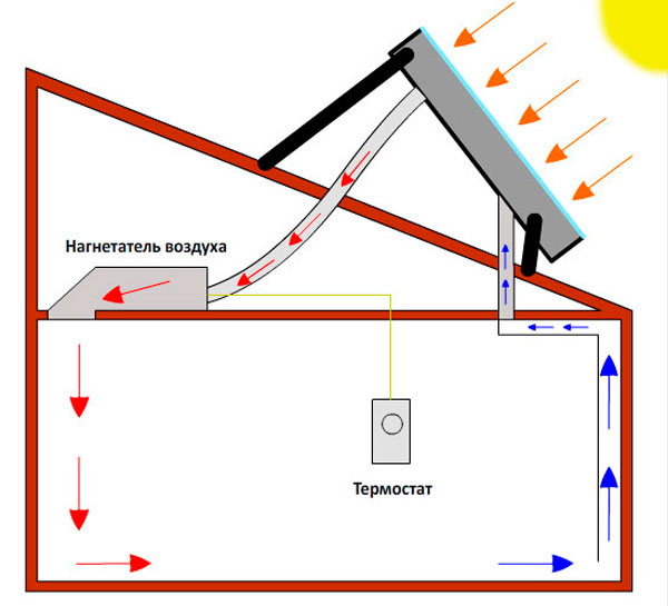 солнечный отопитель помещения