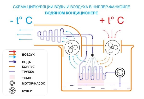 схема кондиционера самодельного